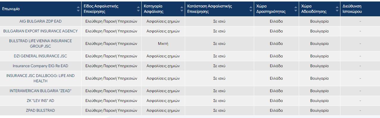 Ποιές είναι οι ΕΠΥ που είναι αδειοδοτημένες στην Βουλγαρία και δραστηριοποιούνται στην χώρα μας; 1