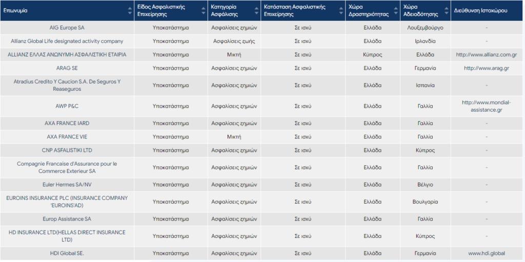 Ποιές είναι οι 24 ασφαλιστικές εταιρείες που λειτουργούν μέσω Υποκαταστήματος στην χώρα μας 2