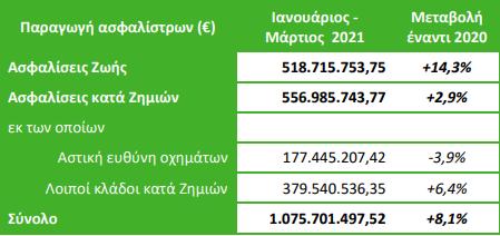 ΕΑΕΕ: Αύξηση 8,1% στην παραγωγή ασφαλίστρων! Άλμα 14,3% στις ασφαλίσεις ζωής 1